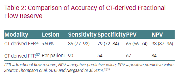 Comparison of Accuracy of CT-derived Fractional Flow Reserve