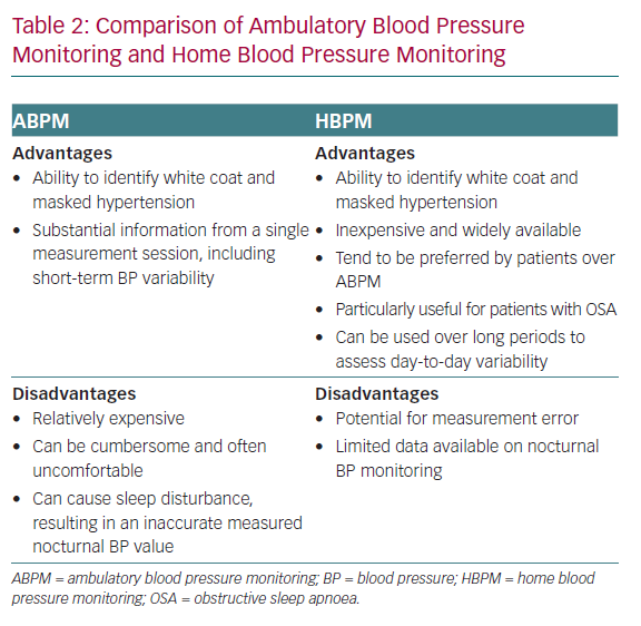 Comparison of Ambulatory Blood Pressure Monitoring and Home Blood Pressure Monitoring