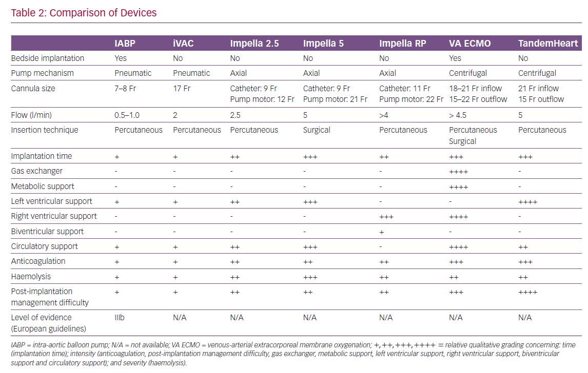 Comparison of Devices