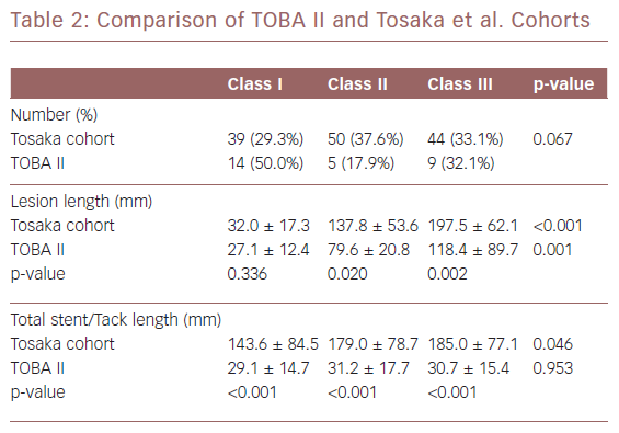 Comparison of TOBA II and Tosaka et al. Cohorts
