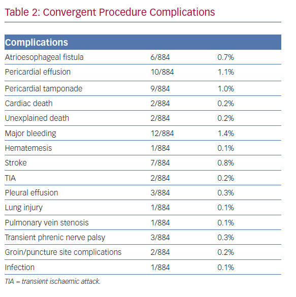 Convergent Procedure Complications