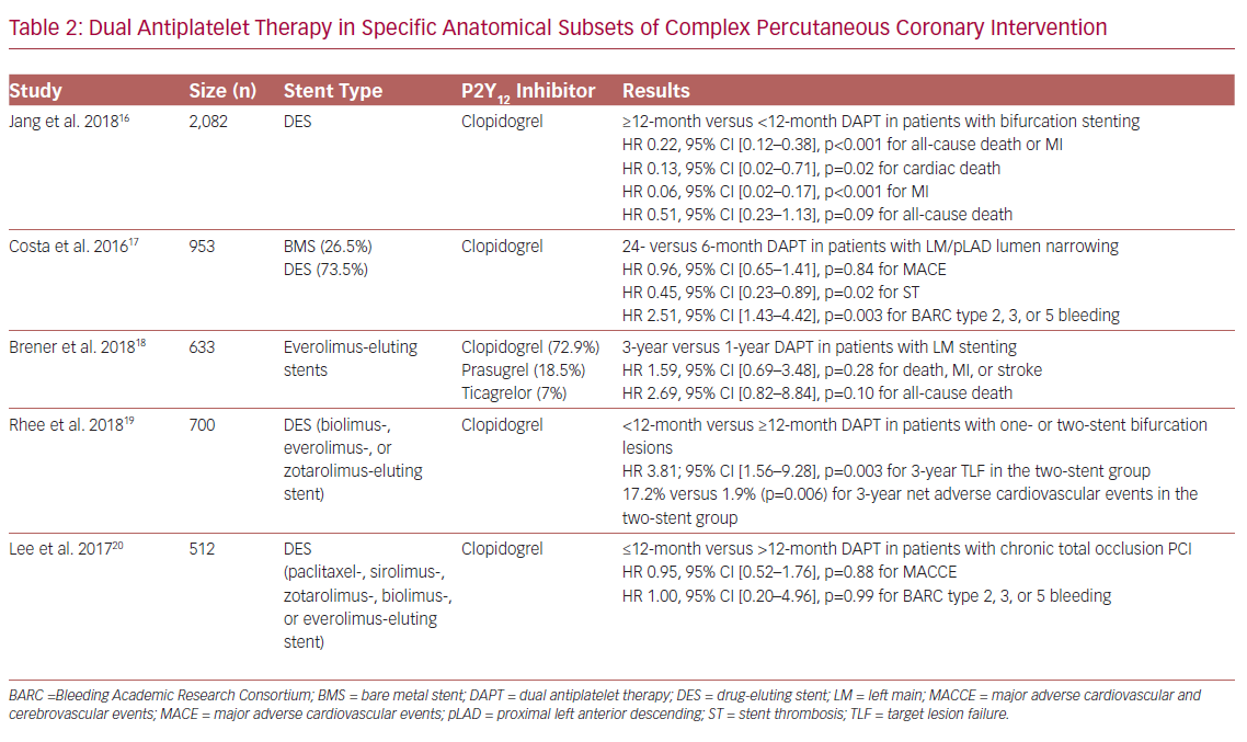 Dual Antiplatelet Therapy in Specific Anatomical Subsets