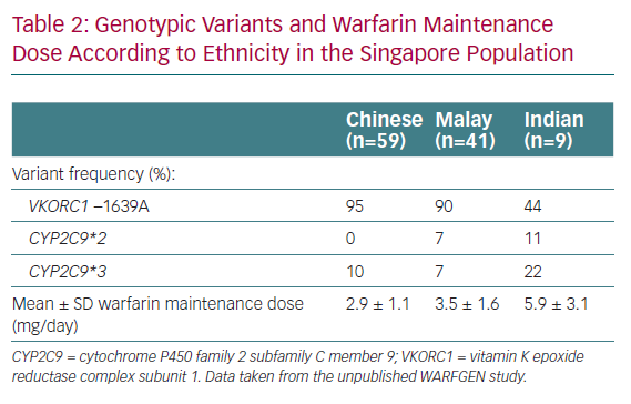 Genotypic Variants and Warfarin Maintenance