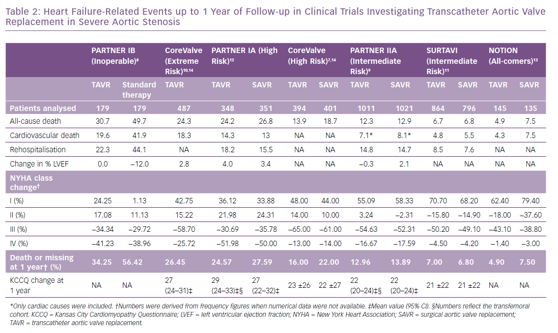 Heart Failure-Related Events up to 1 Year of Follow-up in Clinical Trials