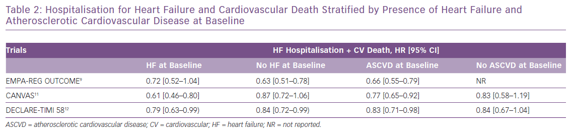 Hospitalisation for Heart Failure and Cardiovascular Death Stratified by Presence of Heart Failure