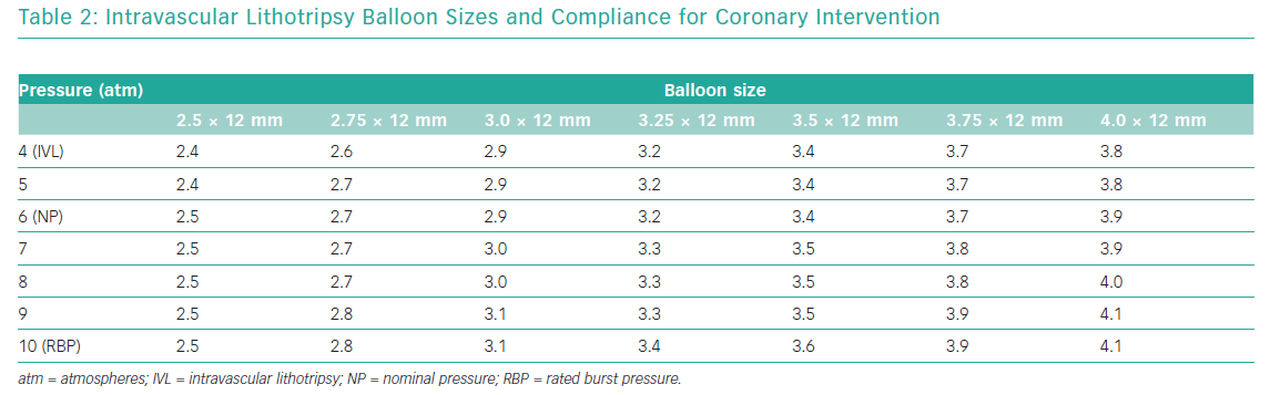Intravascular Lithotripsy Balloon Sizes and Compliance for Coronary Intervention