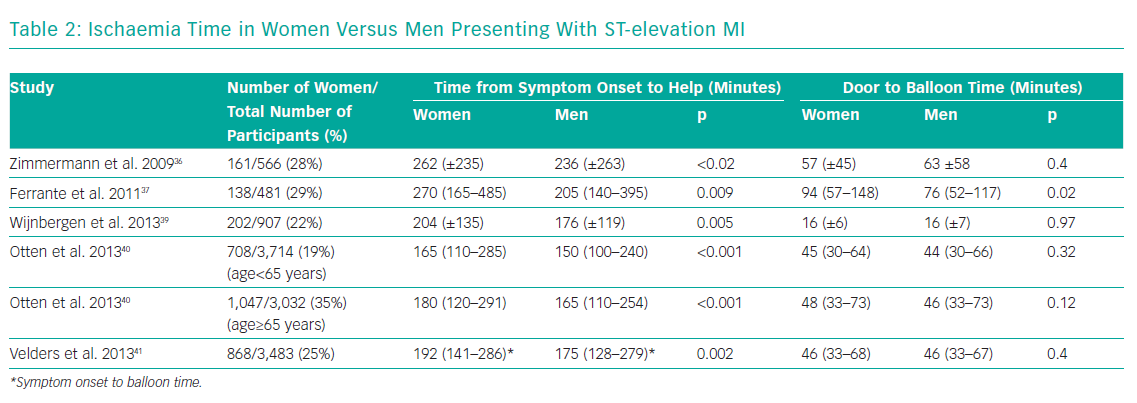 Ischaemia Time in Women Versus Men Presenting With ST-elevation MI