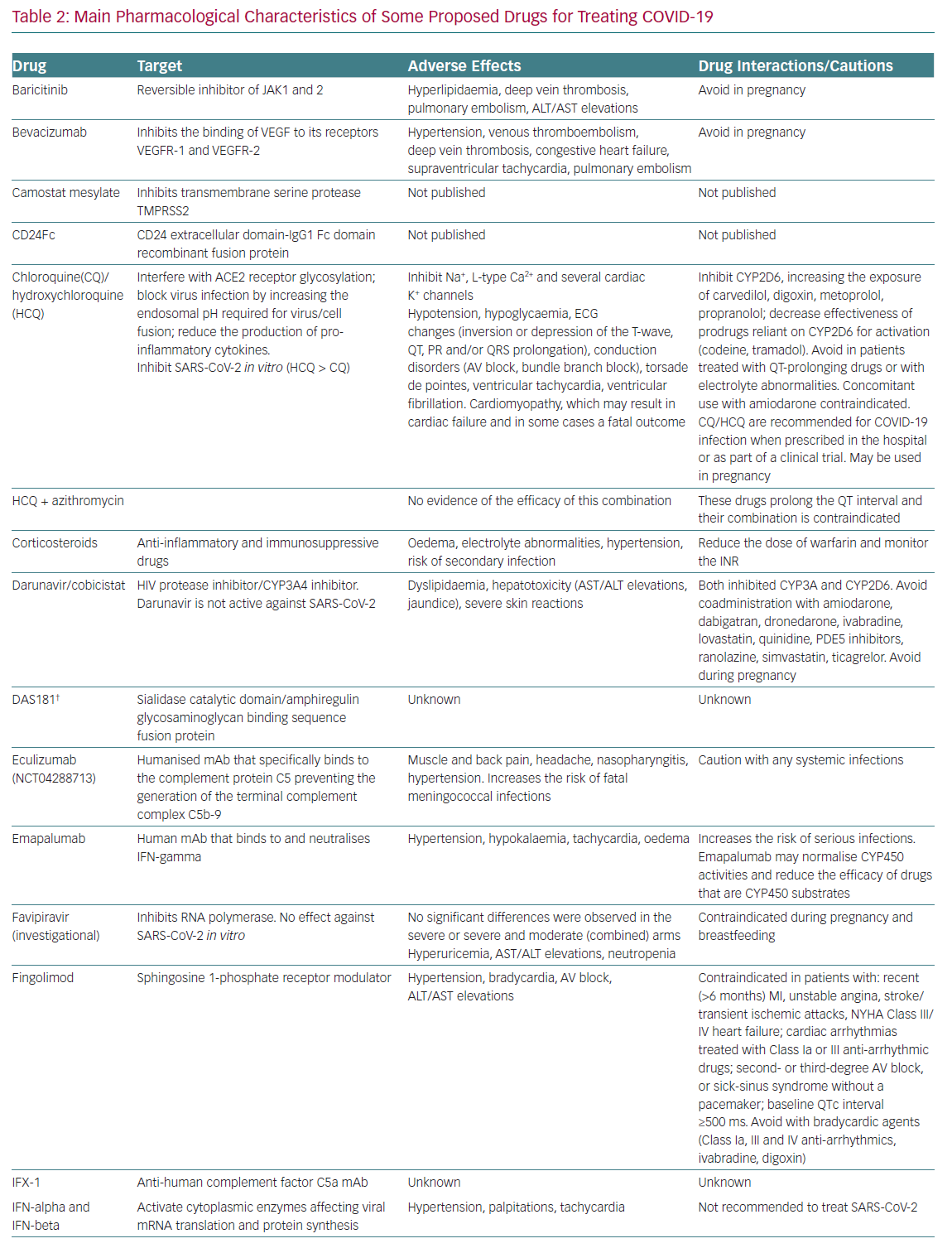 Main Pharmacological Characteristics of Some Proposed Drugs for Treating COVID-19