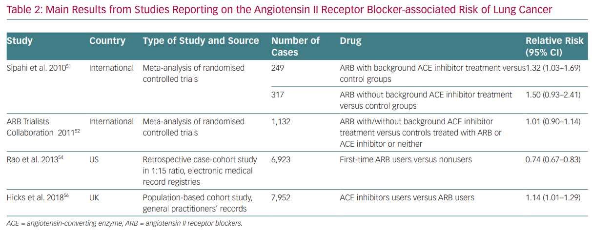 Main Results from Studies Reporting on the Angiotensin