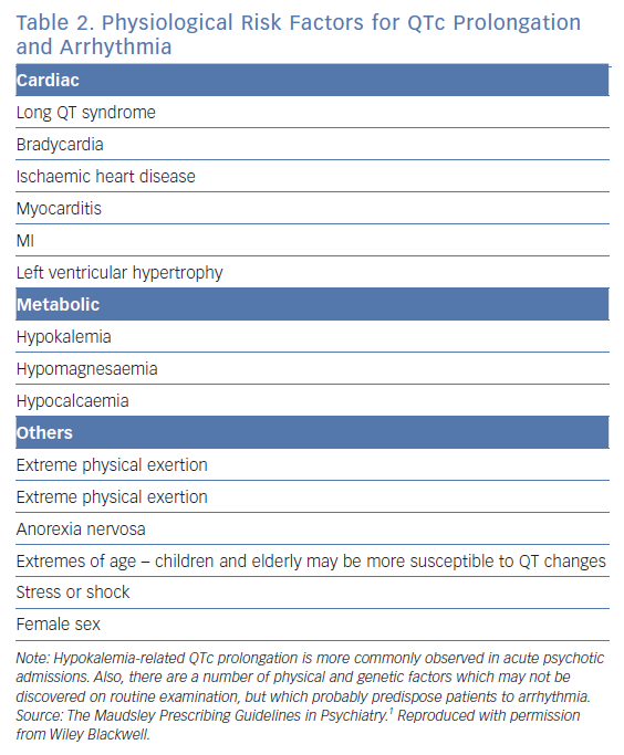 Physiological Risk Factors for QTc Prolongation and Arrhythmia