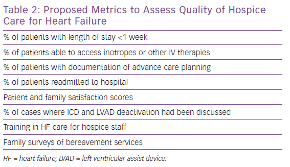 Proposed Metrics to Assess Quality of Hospice Care for Heart Failure