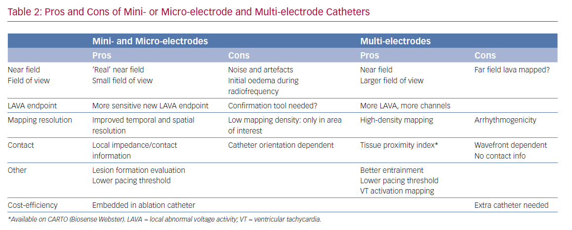 Pros and Cons of Mini- or Micro-electrode and Multi-electrode Catheters