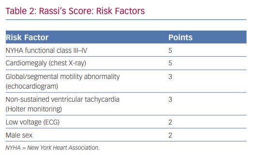 Rassi's Score: Risk Factors