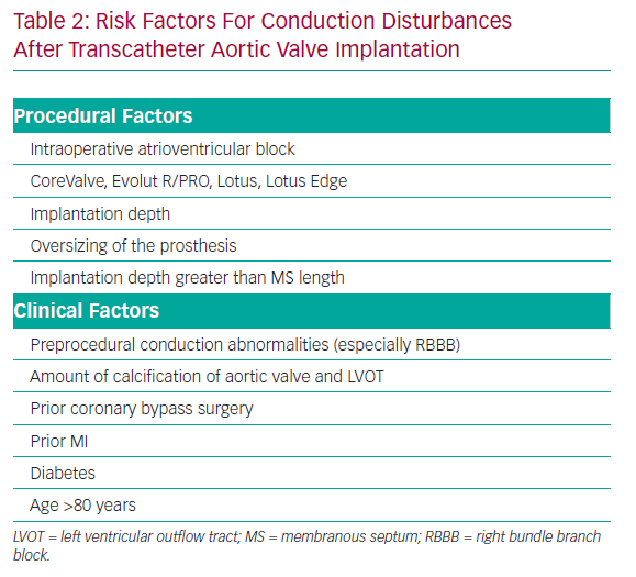 Risk Factors For Conduction Disturbances After Transcatheter Aortic Valve Implantation