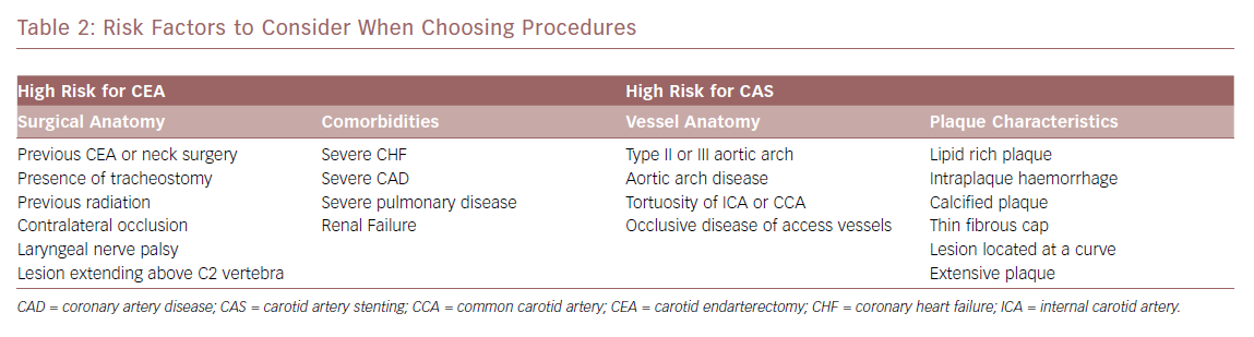 Risk Factors to Consider When Choosing Procedures