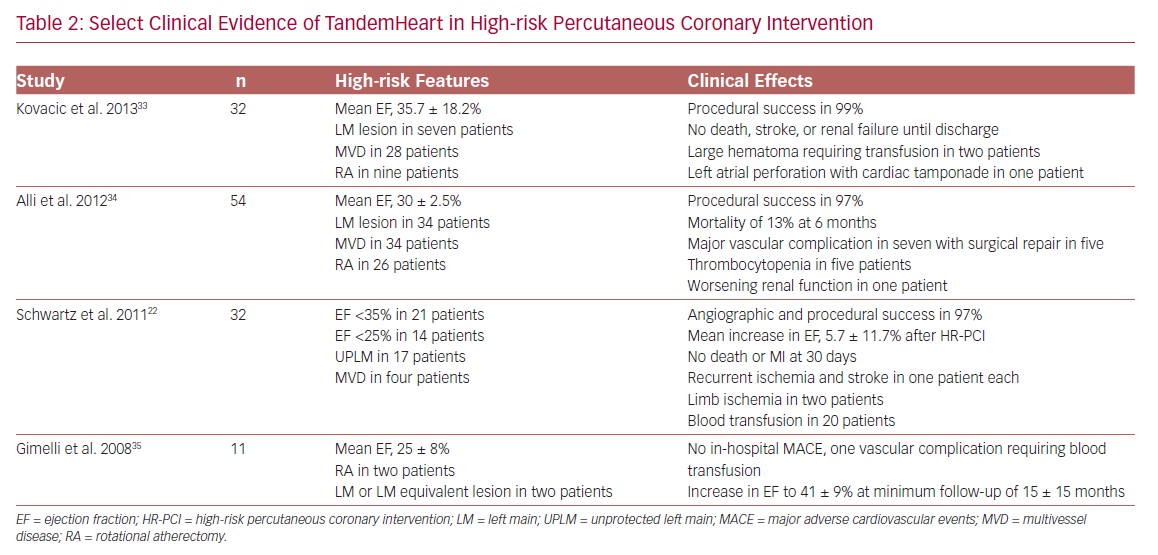 Select Clinical Evidence of TandemHeart