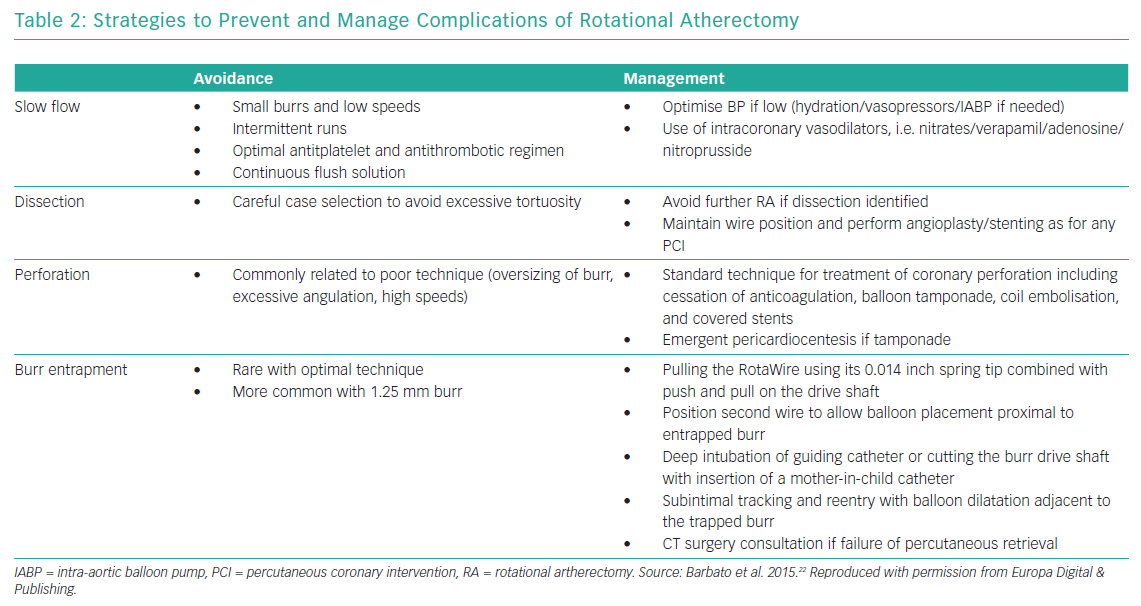 Strategies to Prevent and Manage Complications of Rotational Atherectomy
