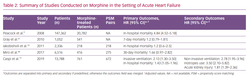 Summary of Studies Conducted on Morphine