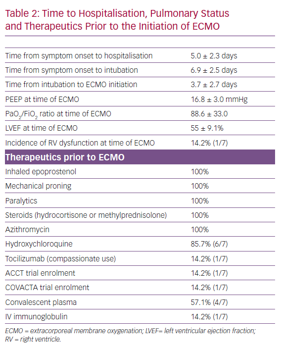 Time to Hospitalisation, Pulmonary Status and Therapeutics Prior to the Initiation of ECMO