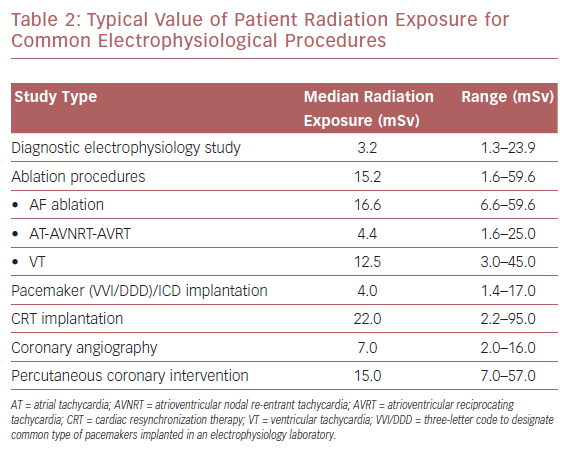 Typical Value of Patient Radiation Exposure for Common Electrophysiological Procedures