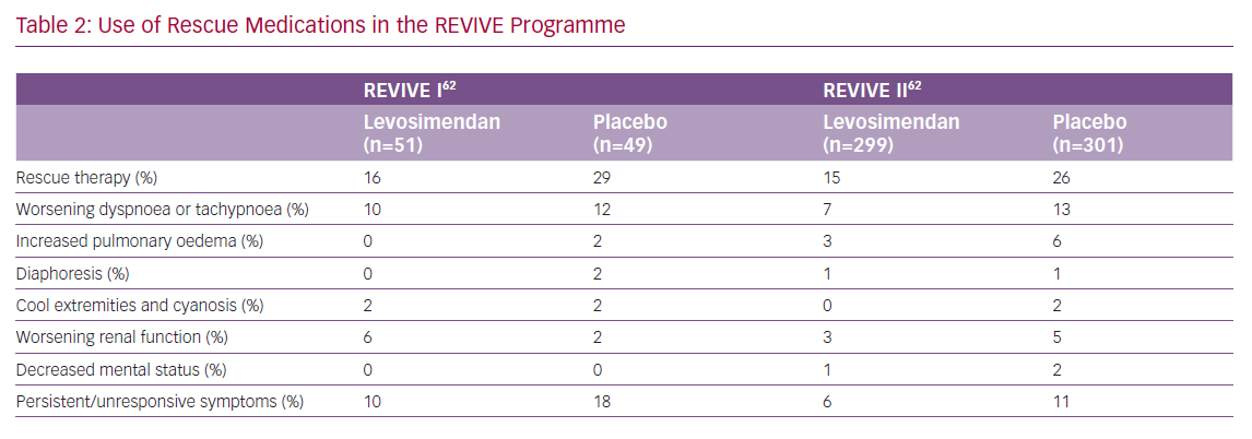 Use of Rescue Medications in the REVIVE Programme