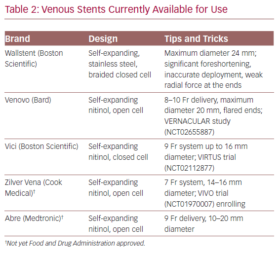 Venous Stents Currently Available for Use