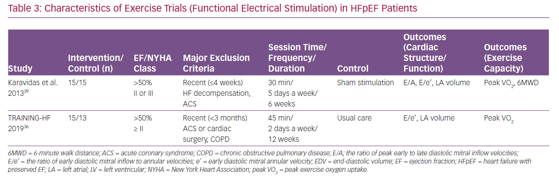 Characteristics of Exercise Trials (Functional Electrical Stimulation) in HFpEF Patients