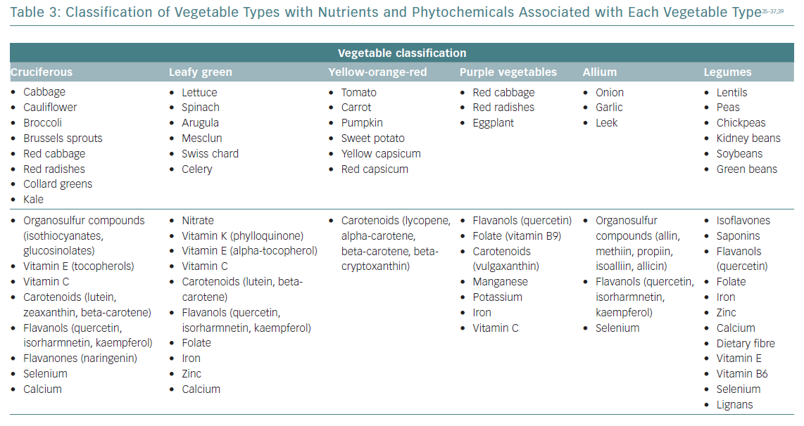 Classification of Vegetable Types