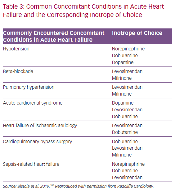 Common Concomitant Conditions in Acute Heart Failure
