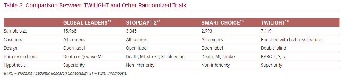 Comparison Between TWILIGHT and Other Randomized Trials