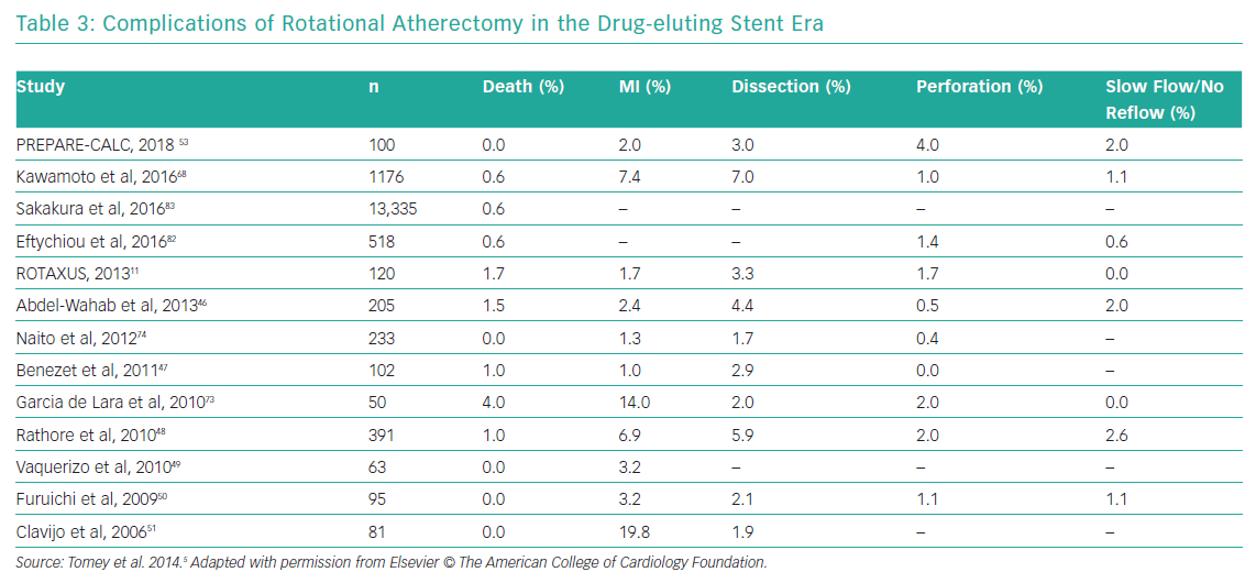 Complications of Rotational Atherectomy in the Drug-eluting Stent Era