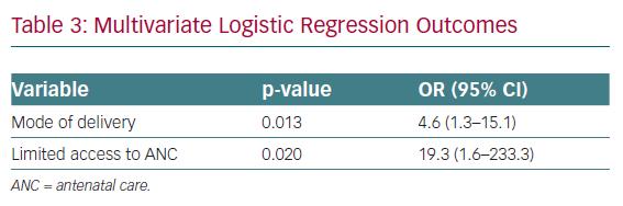 Multivariate Logistic Regression Outcomes