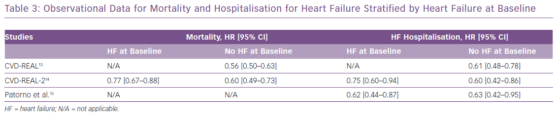 Observational Data for Mortality and Hospitalisation for Heart Failure