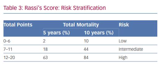 Rassi's Score: Risk Stratification