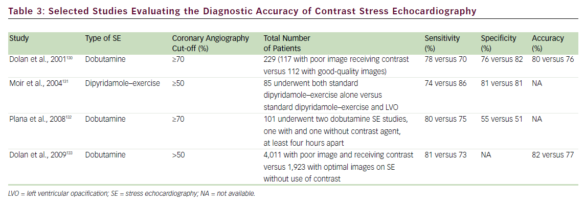 Selected Studies Evaluating the Diagnostic