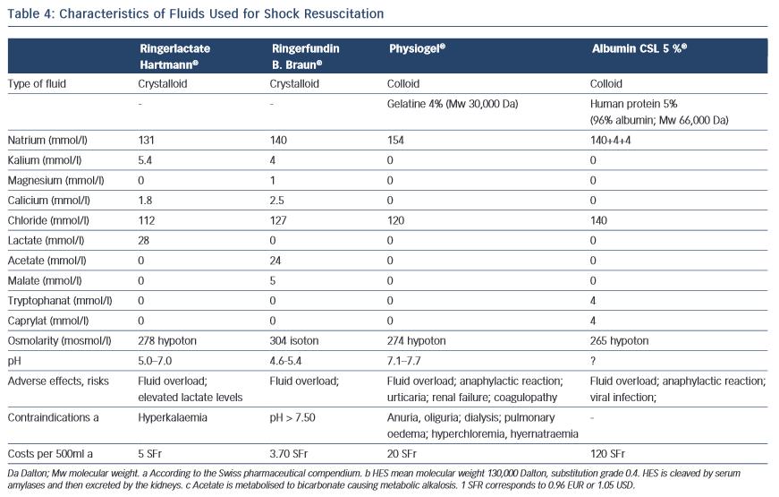 Fluids Used for Shock Resuscitation