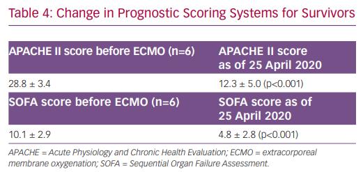 Change in Prognostic Scoring Systems for Survivors