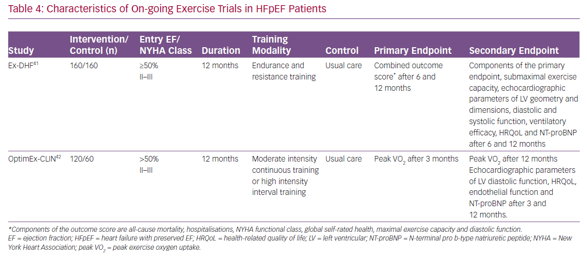 Characteristics of On-going Exercise Trials in HFpEF Patients