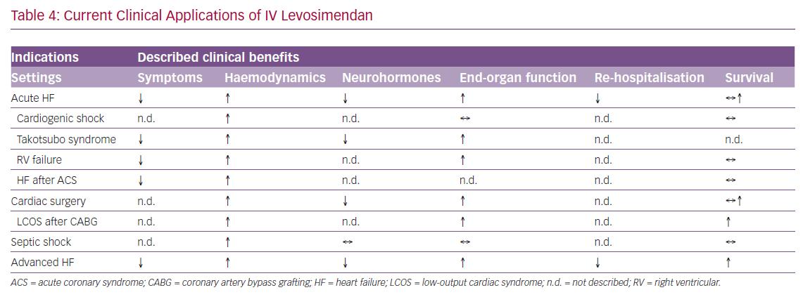 Current Clinical Applications of IV Levosimendan