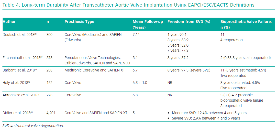 Long-term Durability After Transcatheter Aortic Valve Implantation