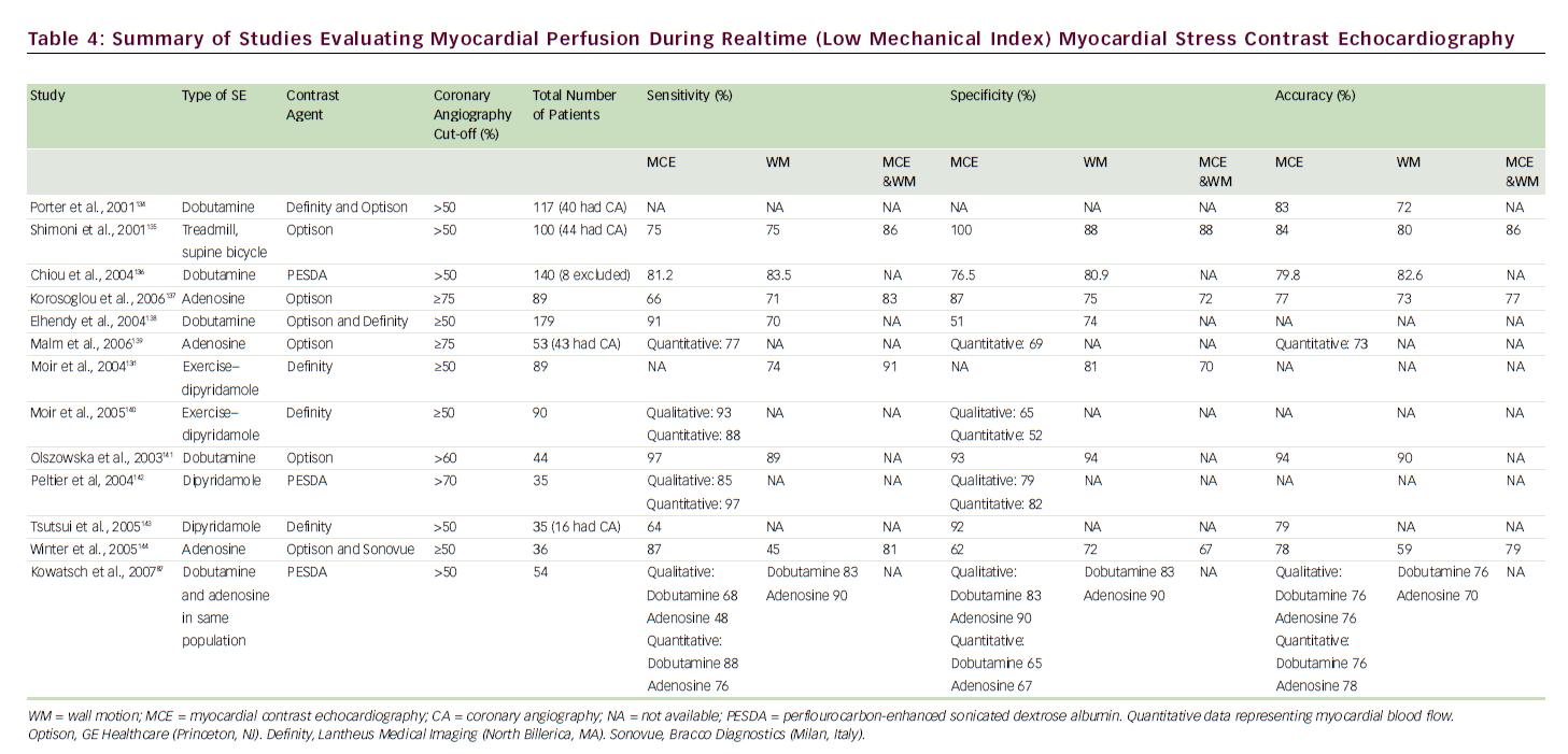 Summary of Studies Evaluating Myocardial