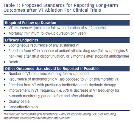 Table 1: Proposed Standards for Reporting Long-term Outcomes after VT Ablation For Clinical Trials