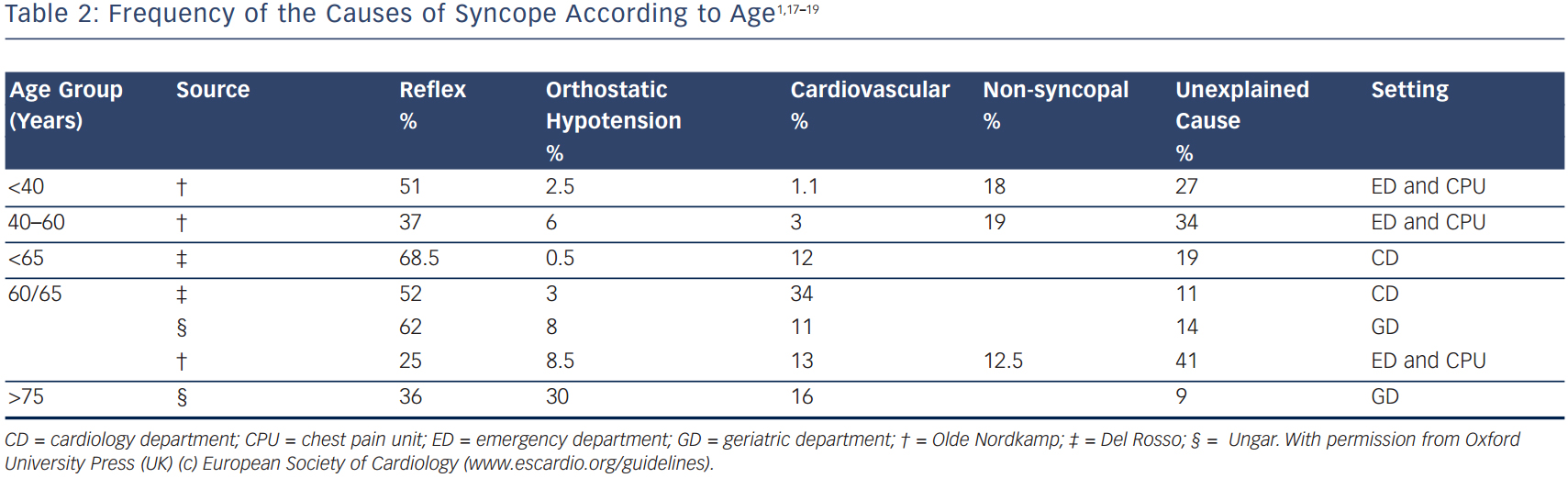 Frequency of the Causes of Syncope According to Age