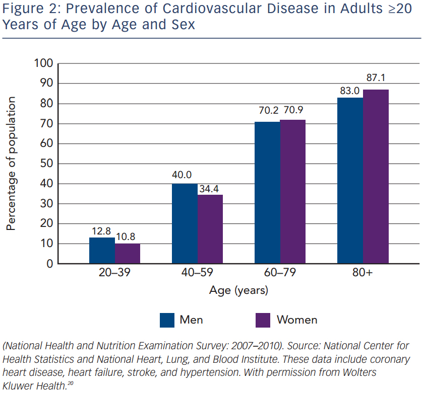 Prevalence of Cardiovascular Disease in Adults ≥20 Years of Age