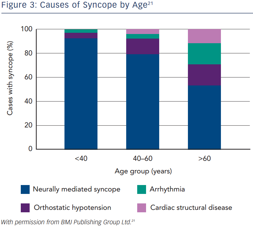 Causes of Syncope by Age