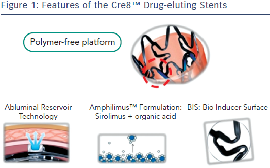 Features of the Cre8™ Drug-eluting Stents