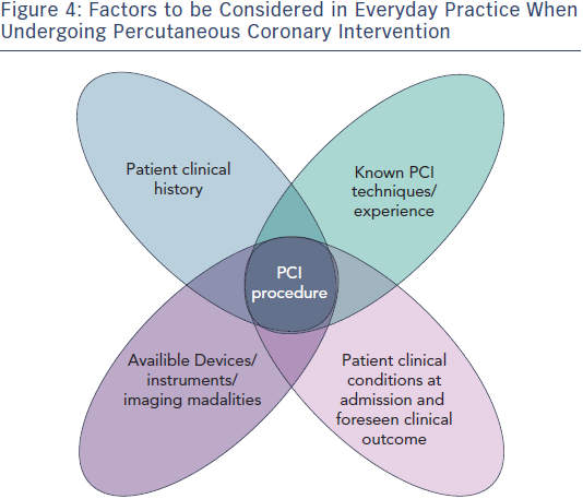 Factors to be Considered in Everyday Practice When Undergoing PCI