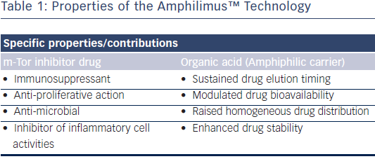 Properties of the Amphilimus™ Technology