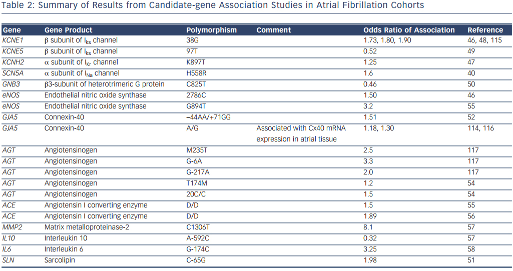 Summary of Results from Candidate-gene Association Studies