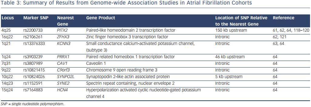 Summary of Results from Genome-wide Association Studies